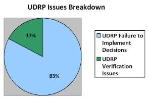 UDRP Panel Decisions Implementation